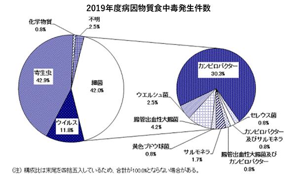衛生 東京 都 窓 食品 の 一般社団法人東京都食品衛生協会